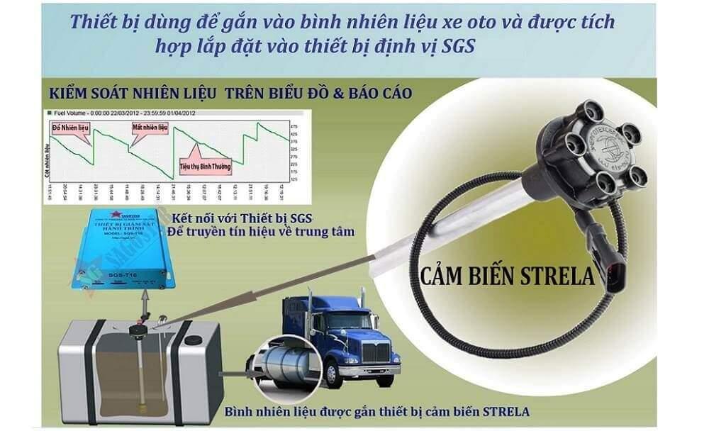 hệ thống quản lý bằng cảm biến nhiên liệu